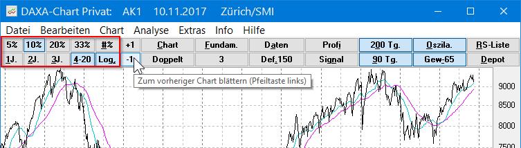 Chart einstellen