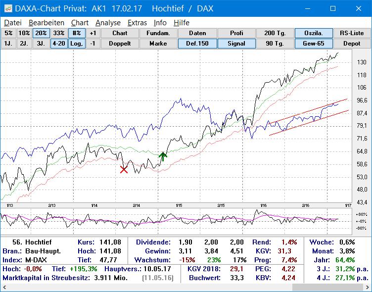 Chartanalyse mit der Börsensoftware DAXA-Chart Privat