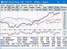 Die Aktiensoftware DAXA-Chart Profi die der Aktienanalyse